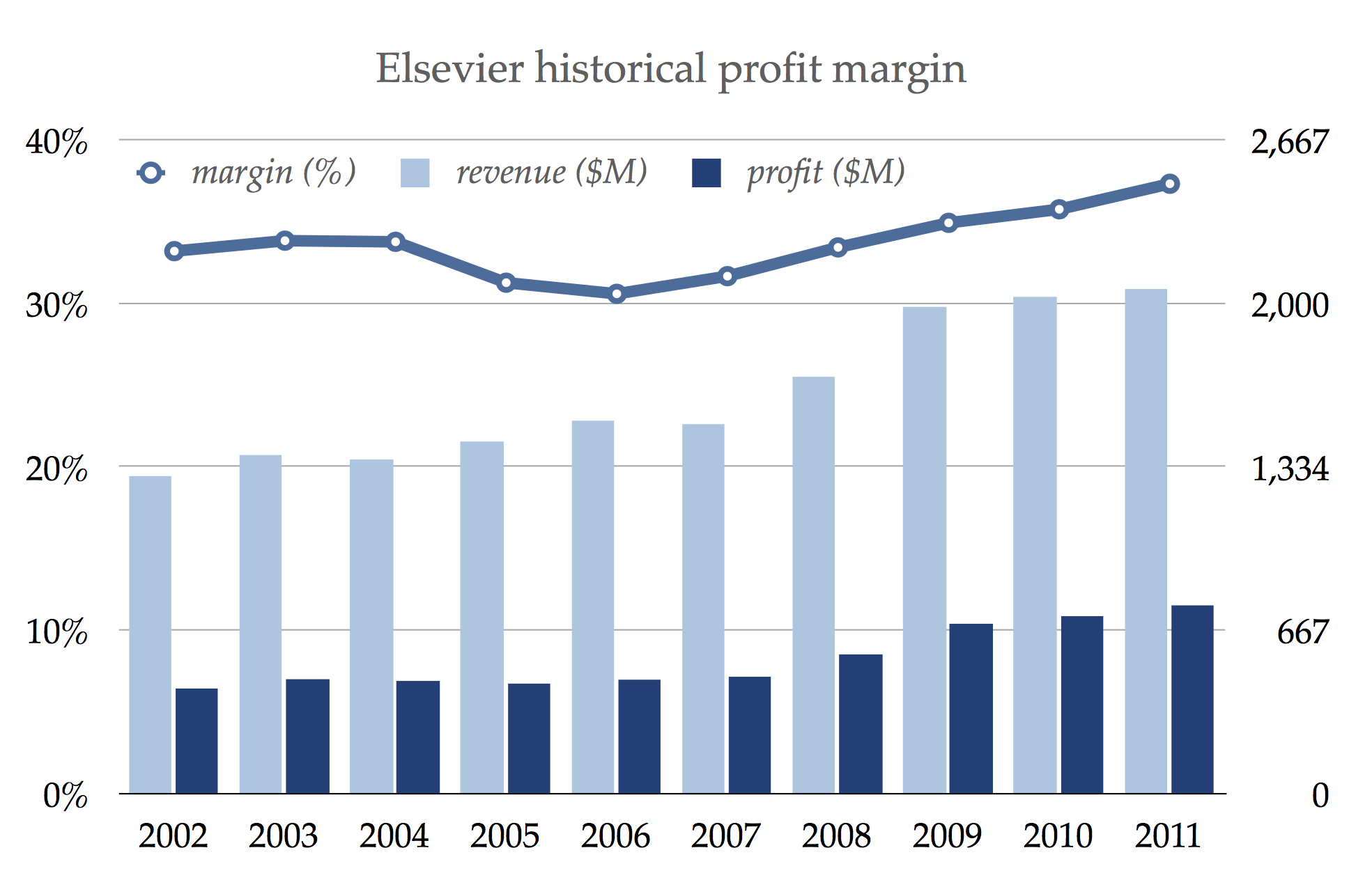 Digital movie sale profit margin